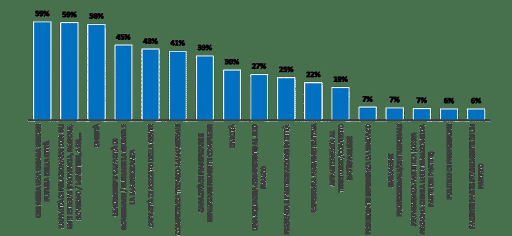 Grafico 7 - Caratteristiche del sindaco