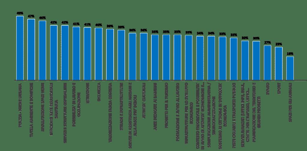 Grafico 4 - Priorità
